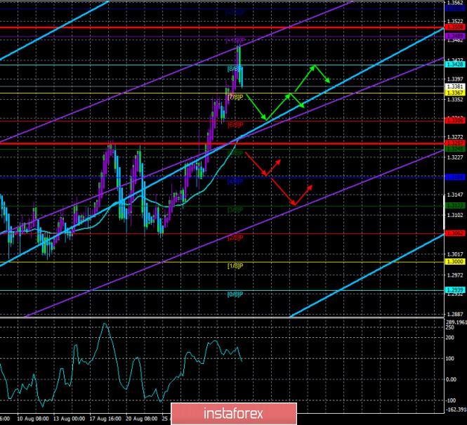 Обзор пары GBP/USD. 2 сентября