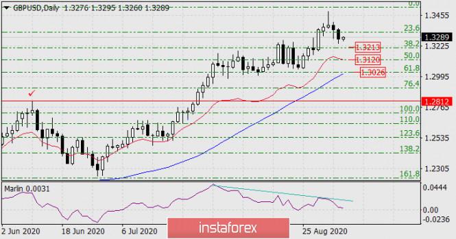 Прогноз по GBP/USD на 4 сентября 2020 года
