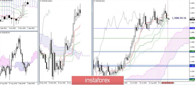 EUR/USD и GBP/USD 4 сентября – рекомендации технического анализа