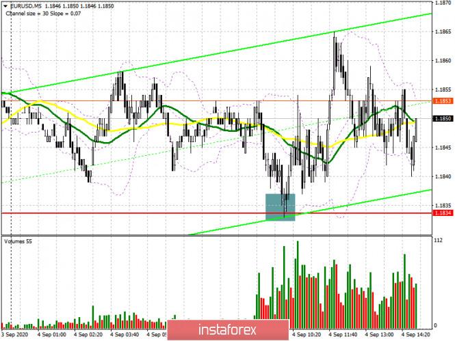 EUR/USD: план на американскую сессию 4 сентября (разбор утренних сделок). Затишье перед возможной бурей