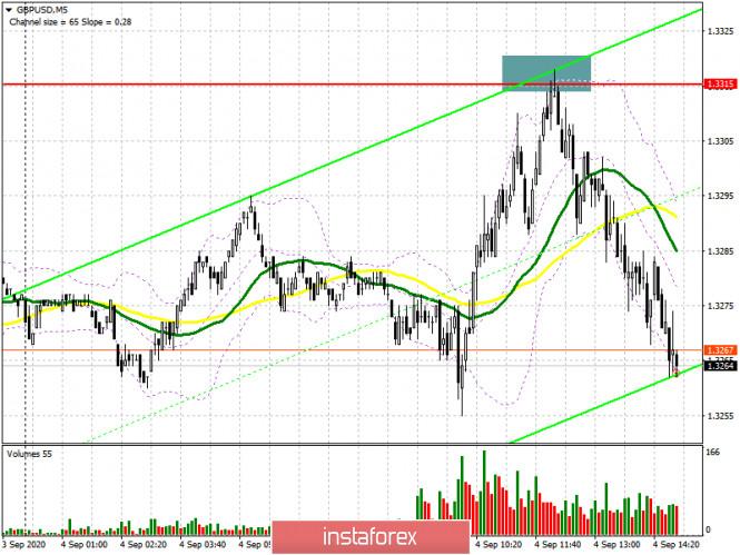 GBP/USD: план на американскую сессию 4 сентября (разбор утренних сделок). Медведи защитили сопротивление 1