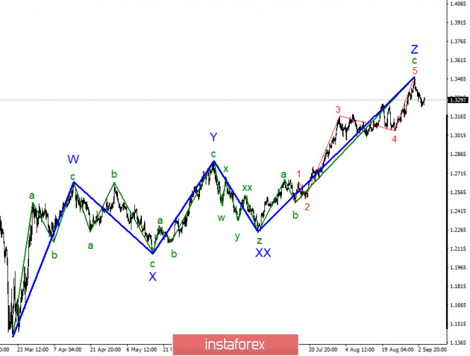 Анализ GBP/USD 4 сентября