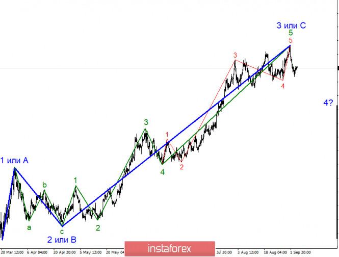 Анализ EUR/USD 7 сентября. Евровалюта склоняется к падению, но пока только в рамках коррекционной волны