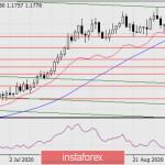 Прогноз по EUR/USD на 9 сентября 2020 года