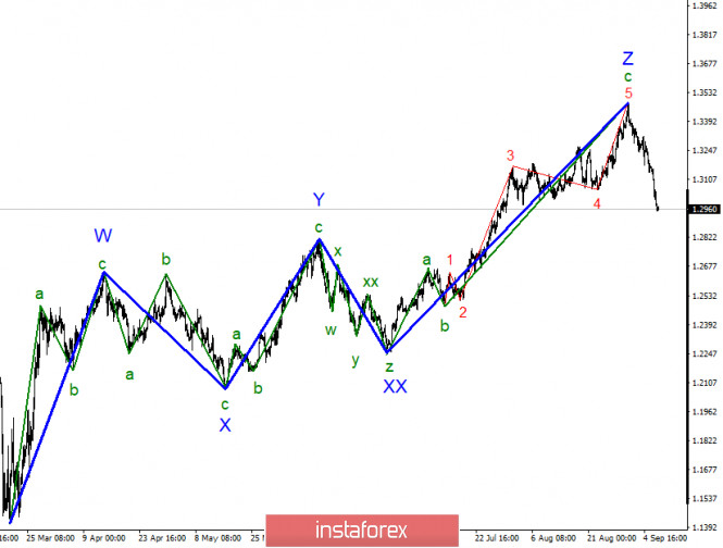 Анализ GBP/USD 9 сентября