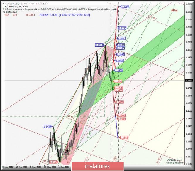 Daily - EUR/USD & GBP/USD