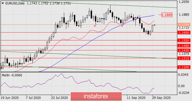 Прогноз по EUR/USD на 30 сентября 2020 года