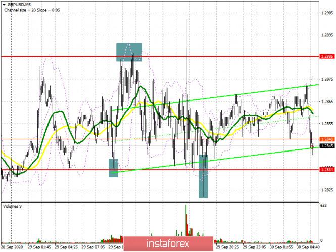 GBP/USD: план на европейскую сессию 30 сентября. Commitment of Traders COT отчеты (разбор вчерашних сделок)