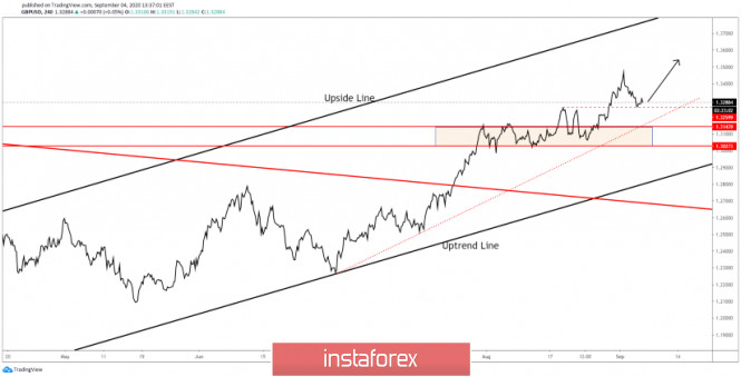 GBP/USD In Uptrend Mode!