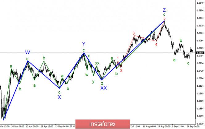Анализ GBP/USD 30 сентября