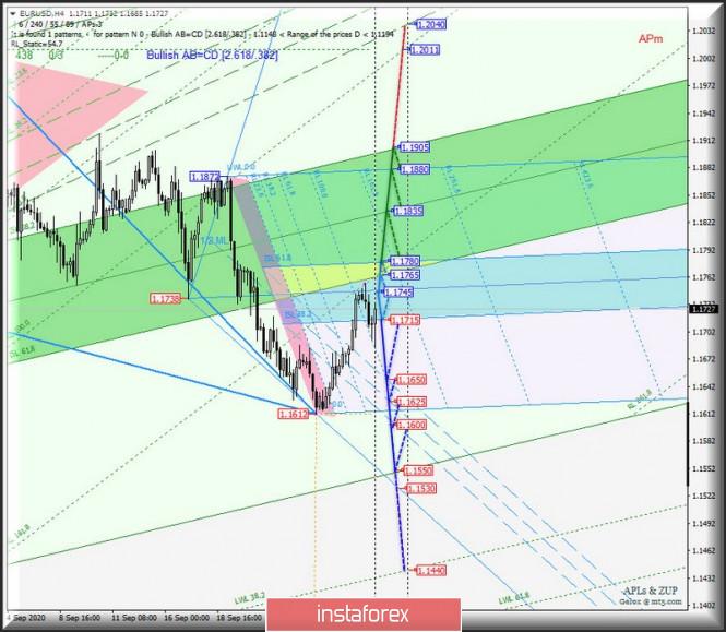 Основные валютные инструменты - EUR/USD & GBP/USD - h4