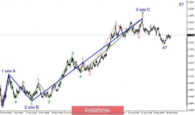 Анализ EUR/USD 5 октября