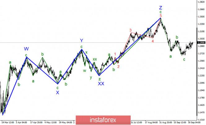 Анализ GBP/USD 5 октября