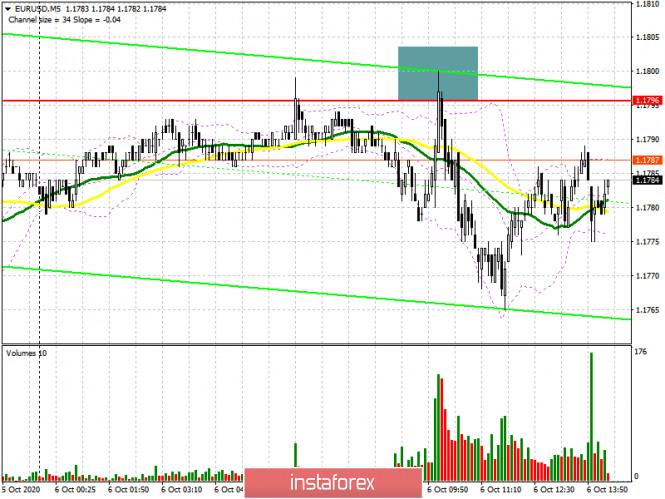 EUR/USD: план на американскую сессию 6 октября (разбор утренних сделок). Кристин Лагард навредила бычьему импульсу евро.