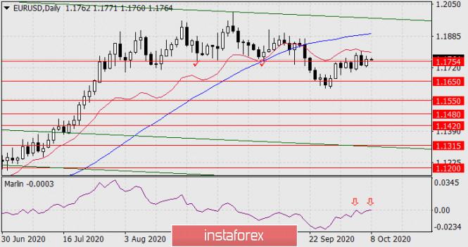 Прогноз по EUR/USD на 8 октября 2020 года