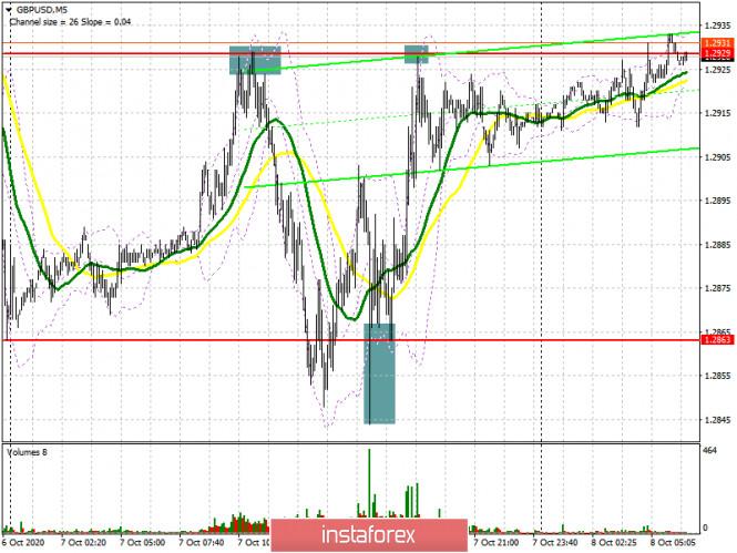 GBP/USD: план на европейскую сессию 8 октября. Commitment of Traders COT отчеты (разбор вчерашних сделок)