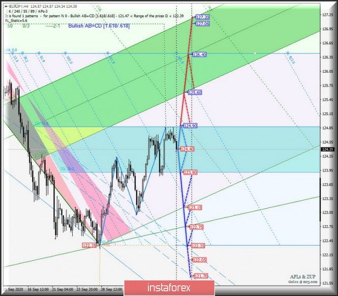 Кросс-инструменты валюты Страны восходящего солнца - EUR/JPY & GBP/JPY - h4