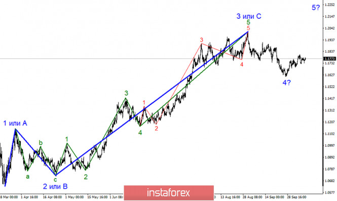 Анализ EUR/USD 9 октября