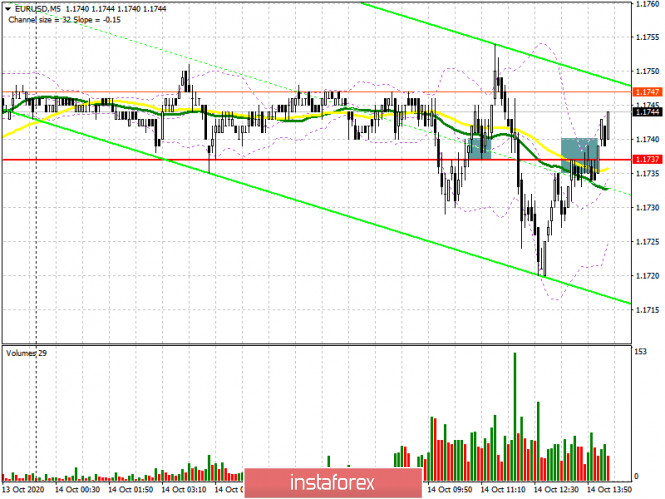 EUR/USD: план на американскую сессию 14 октября (разбор утренних сделок)