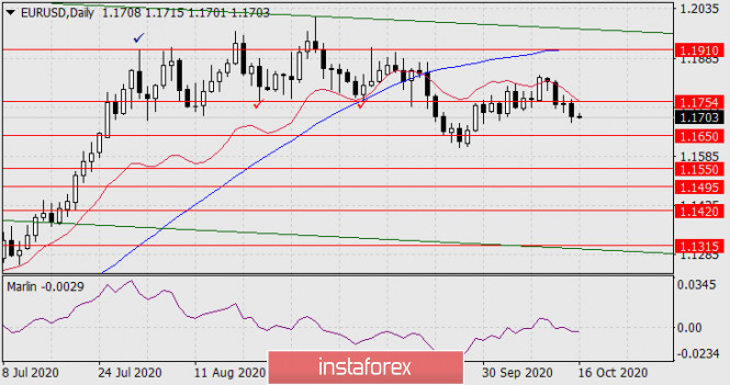 Прогноз по EUR/USD на 16 октября 2020 года