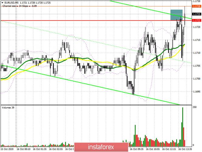 EUR/USD: план на американскую сессию 16 октября (разбор утренних сделок). Быки пытаются отбить уровень 1