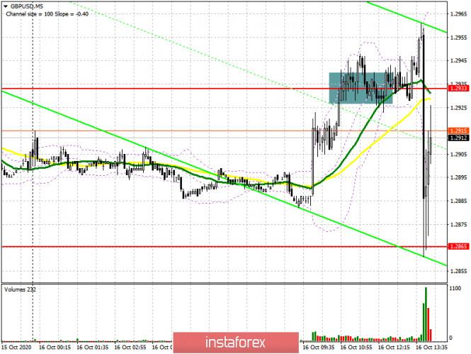 GBP/USD: план на американскую сессию 16 октября (разбор утренних сделок)