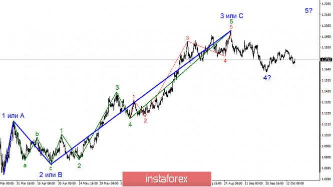 Анализ EUR/USD 16 октября