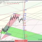 Основные валютные инструменты — Daily — EUR/USD & GBP/USD. Комплексный анализ APLs & ZUP вариантов движения с 19