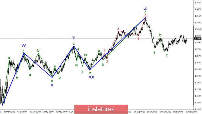 Анализ GBP/USD 19 октября