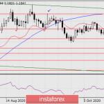 Прогноз по EUR/USD на 21 октября 2020 года