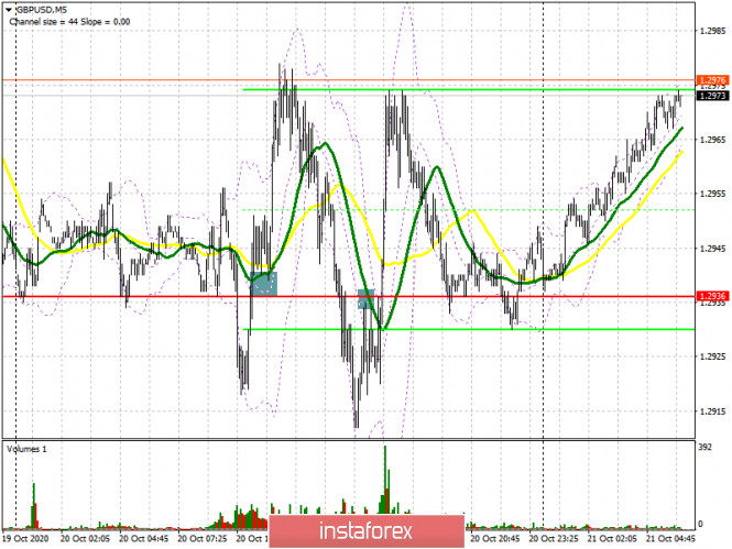 GBP/USD: план на европейскую сессию 21 октября. Commitment of Traders COT отчеты (разбор вчерашних сделок)