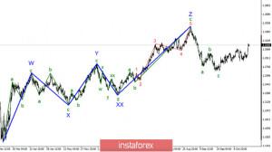 Анализ GBP/USD 22 октября