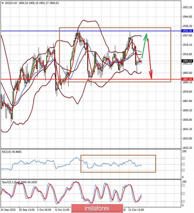 Почему у золота одна лишь перспектива – падение цены? (ожидаем продолжения снижения цены на золото и пары EURUSD)