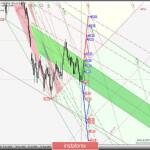Основные валютные инструменты — Daily — #USDX vs EUR/USD & GBP/USD & USD/JPY. Комплексный анализ движения APLs &