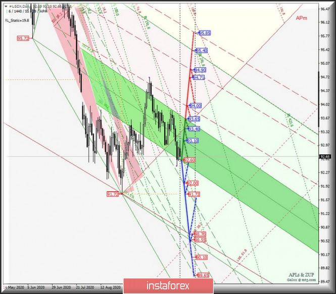 Основные валютные инструменты - Daily - #USDX vs EUR/USD & GBP/USD & USD/JPY