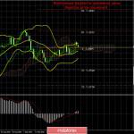 Торговый план по паре GBP/USD на неделю 26-30 октября. Новый отчет COT (Commitments of Traders). Профессиональные трейдеры