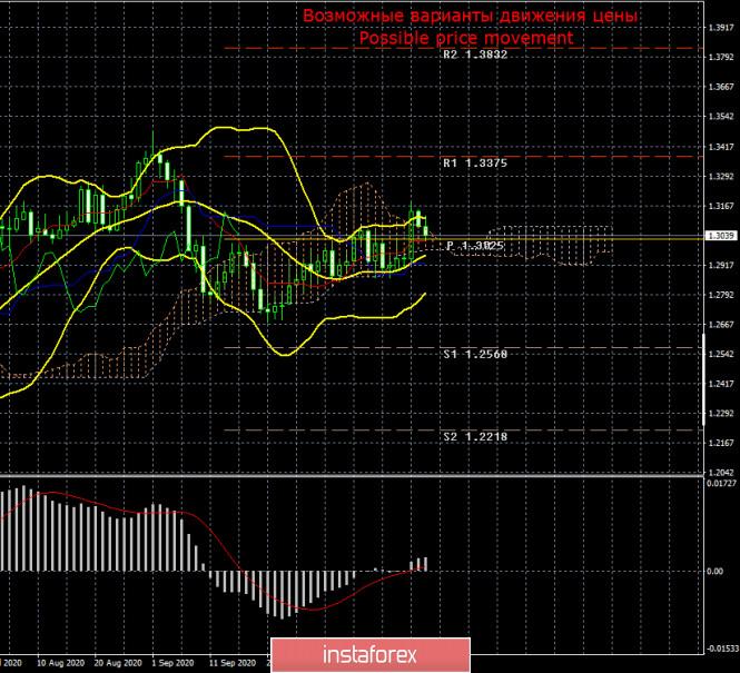 Торговый план по паре GBP/USD на неделю 26-30 октября. Новый отчет COT (Commitments of Traders)