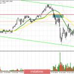 EUR/USD: план на американскую сессию 27 октября (разбор утренних сделок). Покупателям евро не хватает хороших новостей. Медведи