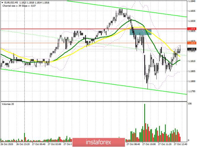 EUR/USD: план на американскую сессию 27 октября (разбор утренних сделок). Покупателям евро не хватает хороших новостей