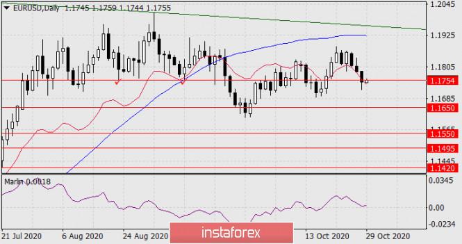 Прогноз по EUR/USD на 29 октября 2020 года