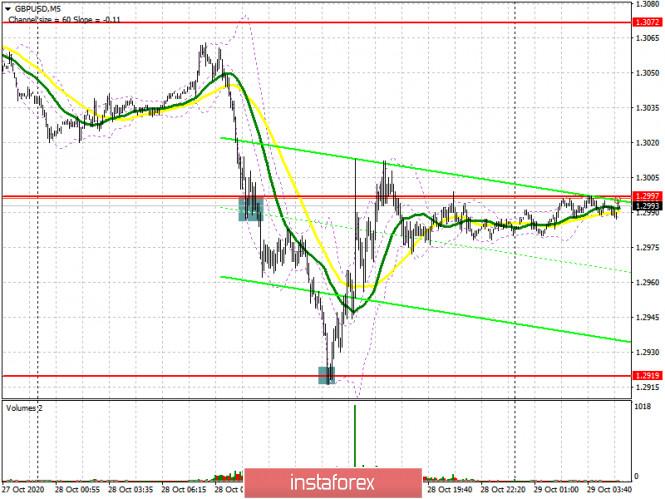 GBP/USD: план на европейскую сессию 29 октября. Commitment of Traders COT отчеты (разбор вчерашних сделок)