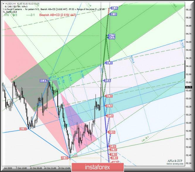 US Dollar Index и главный кросс-инструмент EUR/GBP - h4