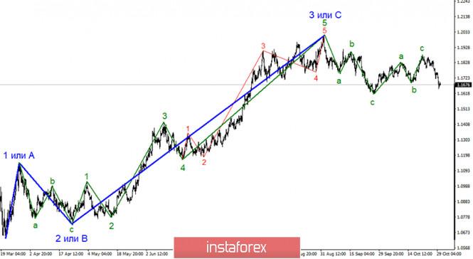 Анализ EUR/USD 30 октября
