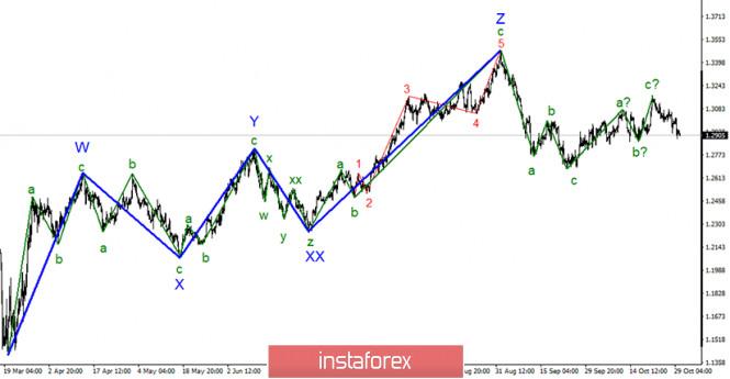 Анализ GBP/USD 30 октября