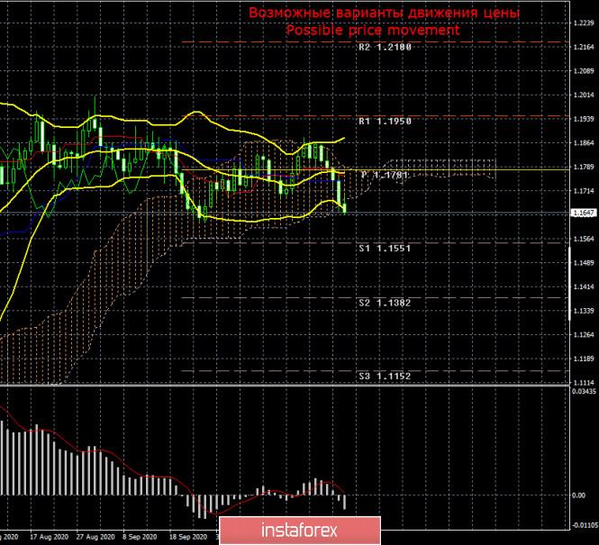 Торговый план по паре EUR/USD на неделю 2 – 6 ноября. Новый отчет COT (Commitments of Traders)