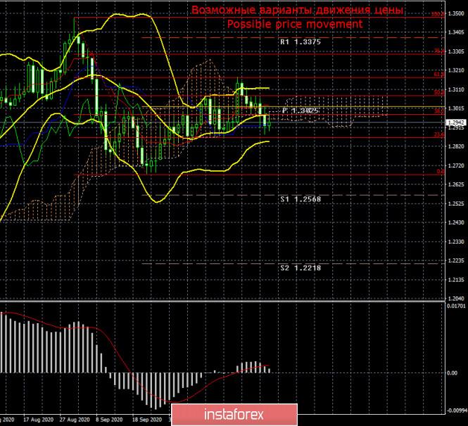 Торговый план по паре GBP/USD на неделю 2 – 6 ноября. Новый отчет COT (Commitments of Traders)