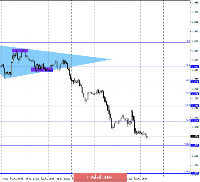 EUR/USD. 2 ноября. Отчет COT