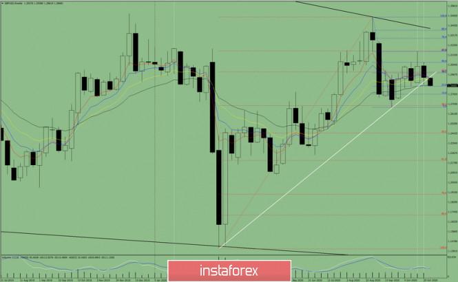 Технический анализ на неделю с 02 по 07 ноября на валютной паре GBP/USD