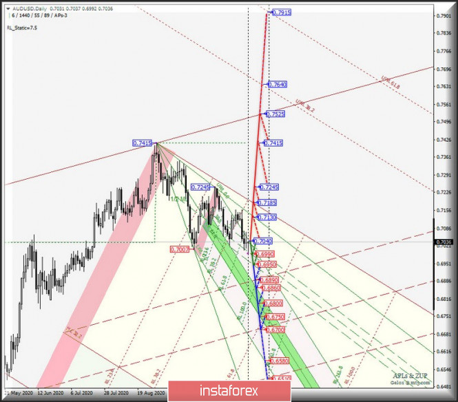 Сырьевые валюты AUD/USD & USD/CAD & NZD/USD - Daily