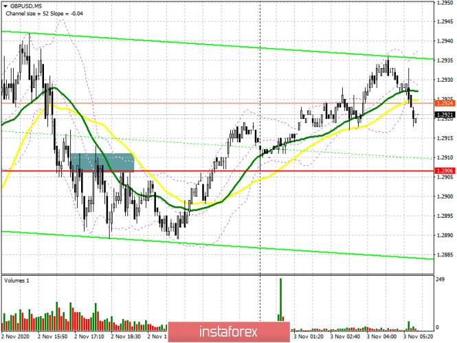GBP/USD: план на европейскую сессию 3 ноября. Commitment of Traders COT отчеты (разбор вчерашних сделок)